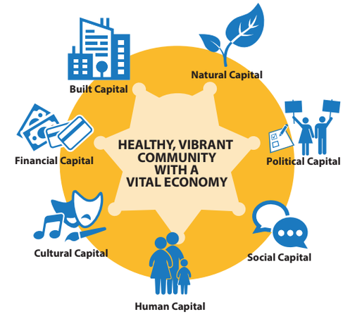 Illustrated version of each Community Capital Framework section